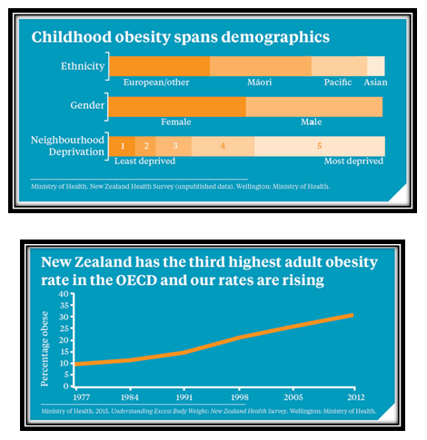 Childhood obesity spans