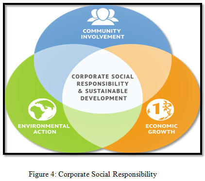 corporate social responsibility unit 4 View notes - ls312 unit 4 debate from business ls312-03 at kaplan university ls312 unit 4 debate unit 4: unit 4: corporate social responsibility - debate: the future of business ethics explain why.
