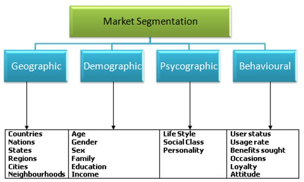 an analysis of the selective segmentation of the rental car market To comprehend the competitive landscape in the market, an analysis of porter's five forces model for this market has also been incorporated the study encompasses a market attractiveness analysis, wherein car type segments and end-user segments are benchmarked based on their.