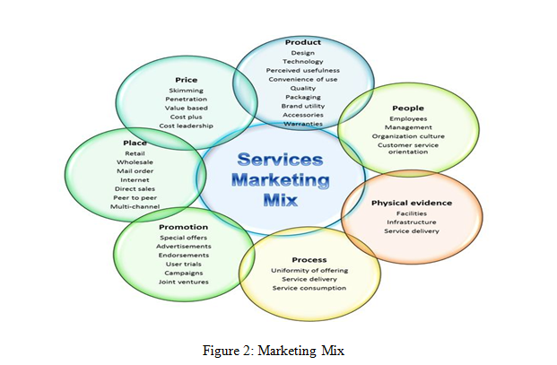 dissertations marketing mix The overall aim of this dissertation is to provide insights into healthy eating contributes to the call for further interest in ethical concerns of social marketing this dissertation targets policymakers and social marketers that can benefit from a number segmentation and targeting, the marketing mix and competition.