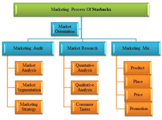 Unit 4 Marketing Strategic Concepts Starbucks