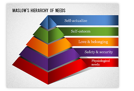Maslow's motivational theory