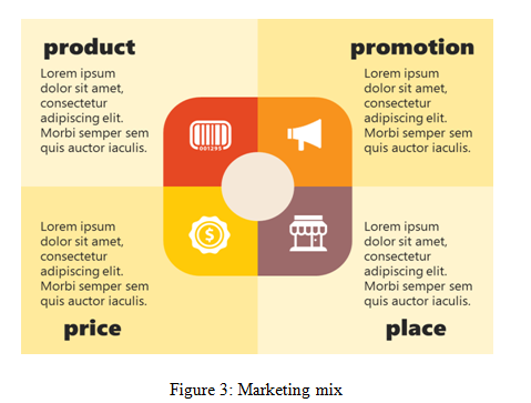 Marketing mix | Product service mix