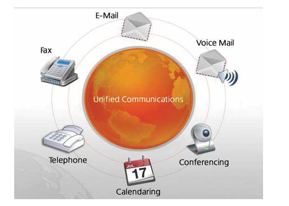 Various communication styles
