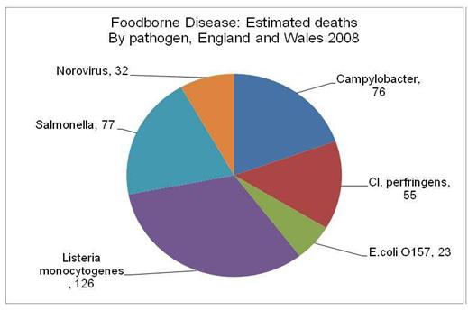 Main causes of FBD