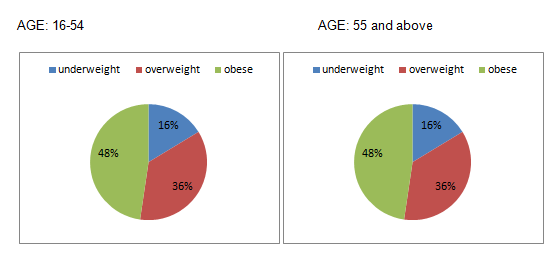 percentage of obese