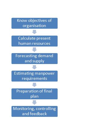 Planning of HRM