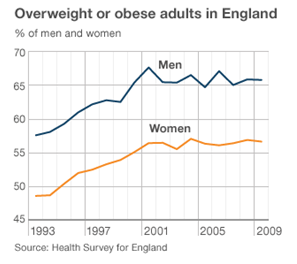 he trends in the prevalence of obesity in adults