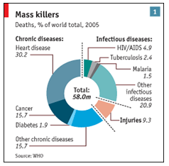 the ratio of diseases that are becoming the cause of death for the world population