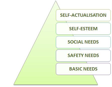Unit 3 Human Resource Management motivational theory Assignment 2