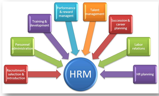 Unit 3 Human Resource Management motivational theory Assignment 3