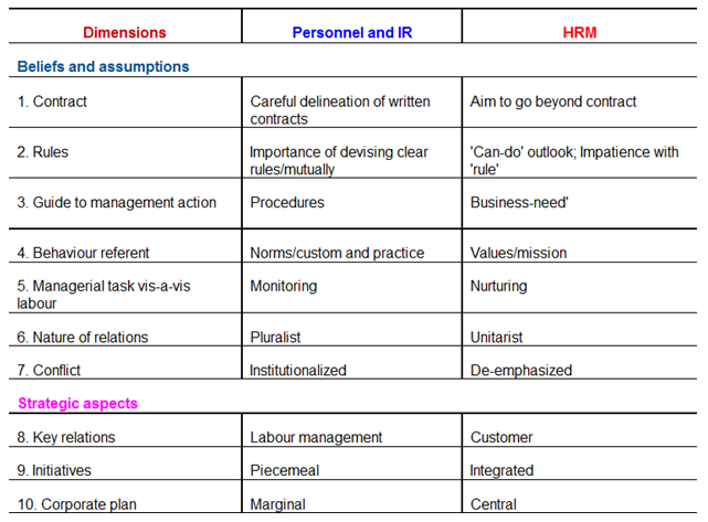 hrm practices in uk pdf