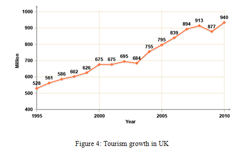 Tourism growth in UK