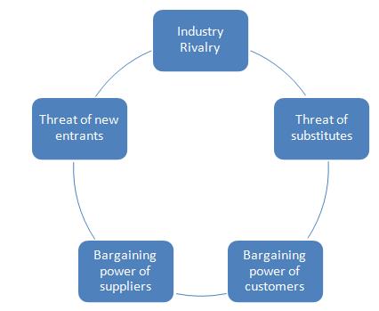 Unit 4 Various Elements of Marketing Principles Assignment 1
