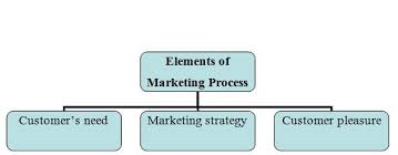 Unit 4 Various Elements of Marketing Principles Assignment