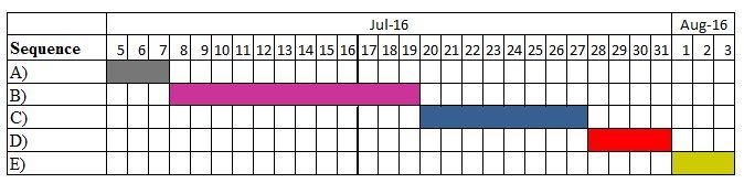 Gantt chart 1