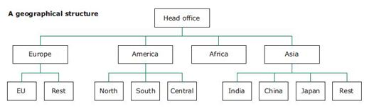 Office Structure