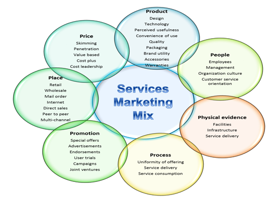7P's of Service Marketing Mix