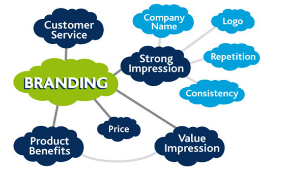 Features of Branding