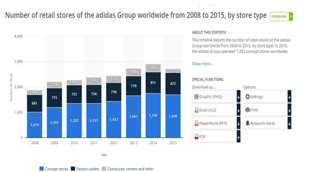 Number of retail stores of Adidas available worldwide