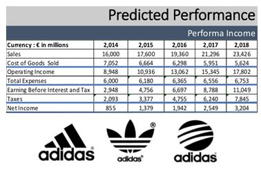 Predicted performance in the form of revenue, profit of Adidas
