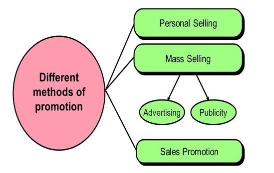 Promotion methods