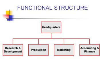 """assignment 2 organizational structure This paper examines online versus face-to-face organizational structure and pedagogy in terms of education 2 introduction technology is a powerful tool of change """"although technology on its own is incapable of engendering significant educational change, when implemented in conjunction with progressive attitude."""