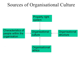 Unit 3 Structure and Culture Organizations and Behavior Assignment - Uk Assignment Writing Service