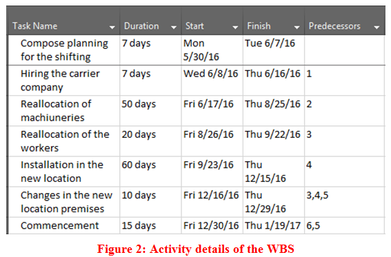 Activity details of the WBS