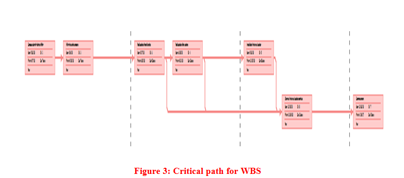Critical path for WBS