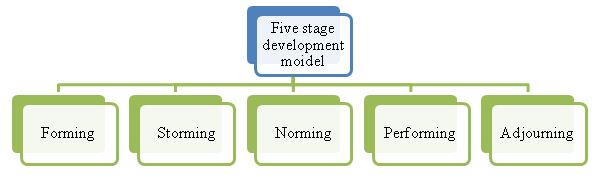 Five stage development model
