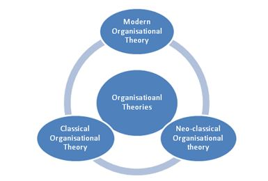 management and organisational theories can be Current management and organizational structure can provide many  one of  the main advantages of the classical management theory was a.