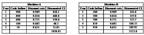 Unit 2 MFRD Assignment Hardwood Ltd 4