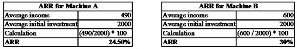 Unit 2 MFRD Assignment Hardwood Ltd 6