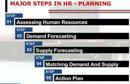 Unit 21 Human Resource Management Planning Assignment - Uk Assignment Writing Service