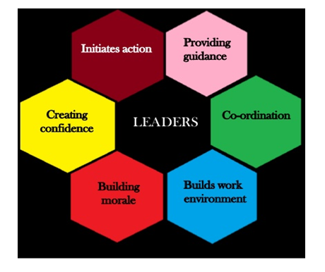 Features of Leadership