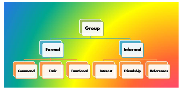 Groups in CAPCO
