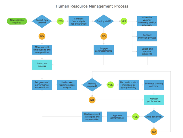 human resources process