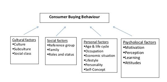 evaluate the relationship between brand loyalty corporate image and repeat purchasing Customer satisfaction, product quality and performance of companies1  the aim of the article is to analyse the relationship between customer  and image of a.