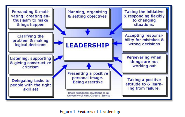 Features of Leadership - Assignment help in uk