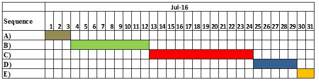 Gantt chart in HSC jul 16 | Assignment Writing Services