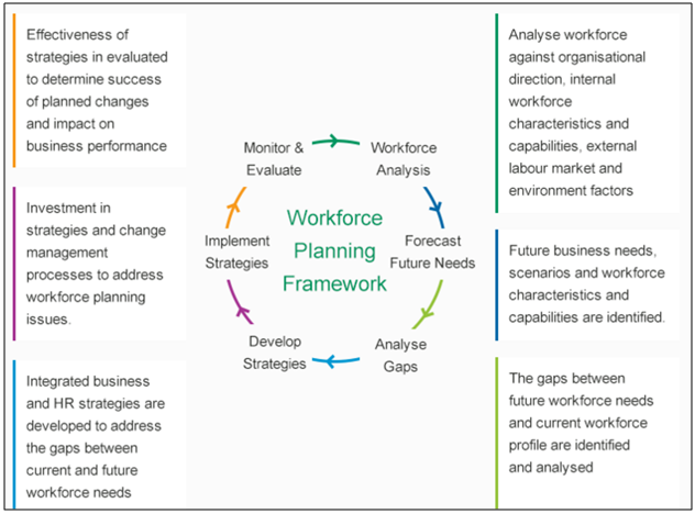 Mapping to Workplace Planning and Operations