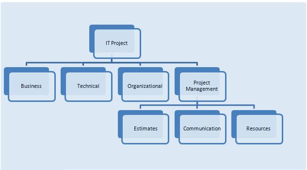 Risk analysis break down structure