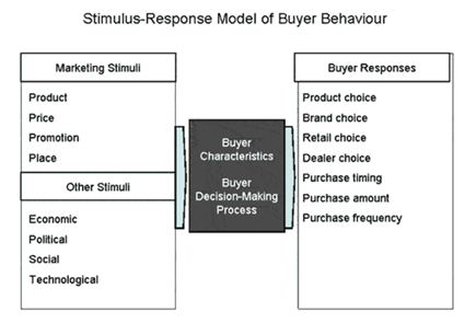Stimulus Response Model of Buyer Behaviour | Assignment Writing Services