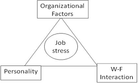 Unit 3 Factors of Organisation and Behavior Assignment - Assignment Help