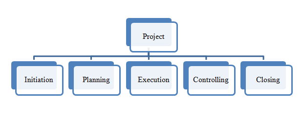 Specify Project Work Breakdown Structure