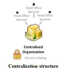 Centralisation structure - Assignment Help in Uk