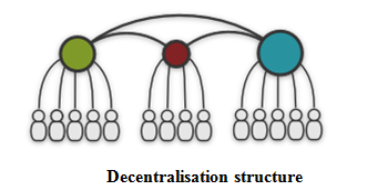 Decentralisation structure - Assignment Help in Uk