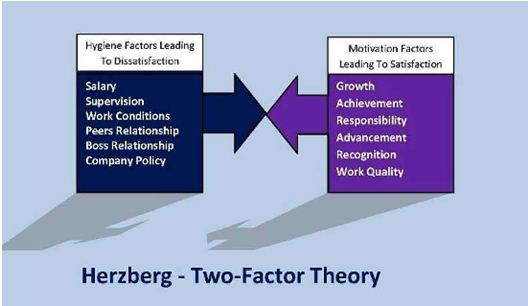 Herzberg's two factor | Assignment Writing Services