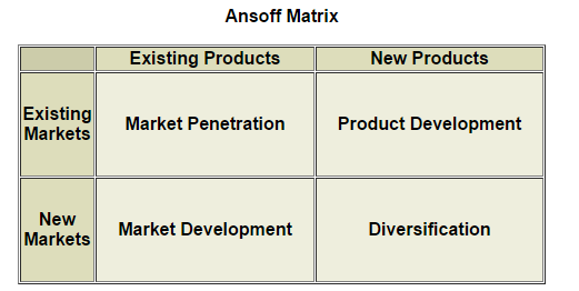 Ansoffs Matrix Strategy - Assignment Help in Uk